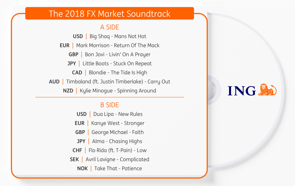 The 2018 FX Market Soundtrack | Article | ING Think