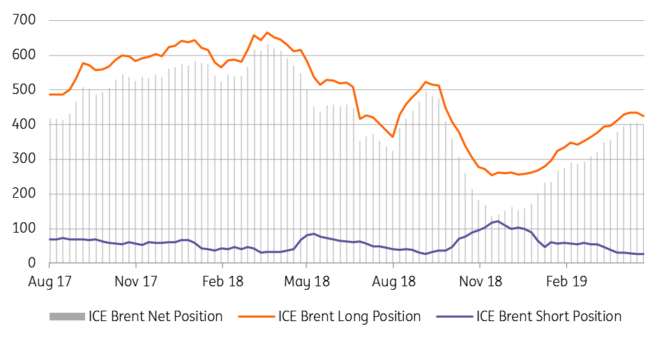 Crude oil: Flat price vs time spreads | Article | ING Think