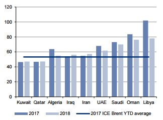 Crude oil: What's in store for 2018? | Article | ING Think