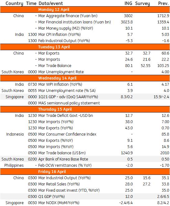 Asia week ahead: 1Q21 GDP season kicks off | Article | ING Think