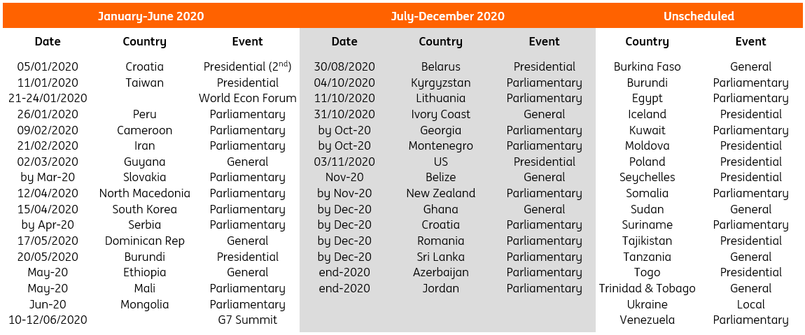 Electoral calendar and political risks in emerging markets in 2020 ...