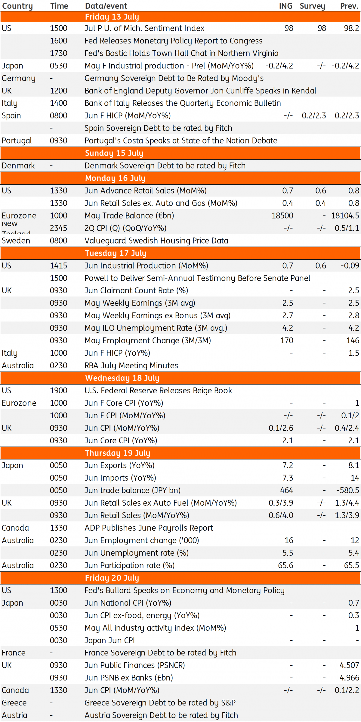 Key Events In Developed Markets Next Week Article Ing Think