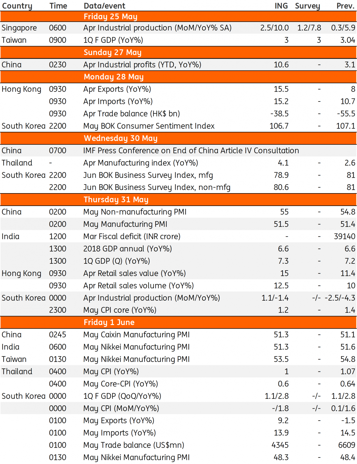 Asia Week Ahead Not Much On The Way To Stem Market Sell Off