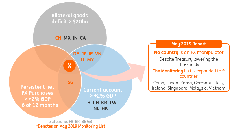 US currency manipulation report: Vietnam on thin ice | Article | ING