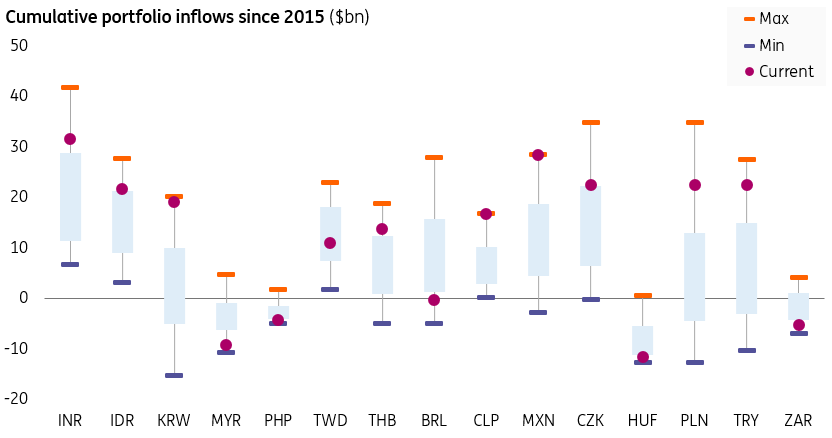 EM portfolio flows: Who's at risk? | Article | ING Think