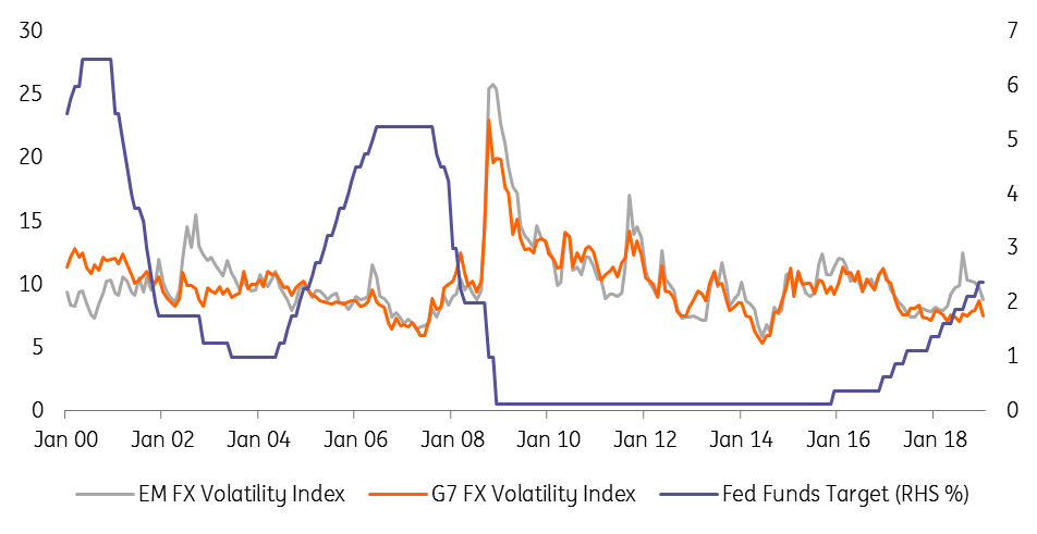 Fed pause, lower FX volatility and the carry trade | Article