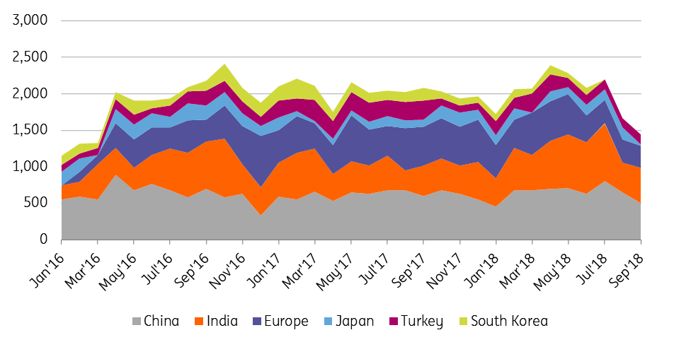 Crude oil: Iranian flows spook the market | Article | ING Think