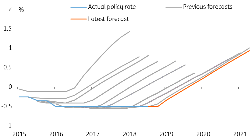 Our 2019 guide to global central banks | Article | ING Think