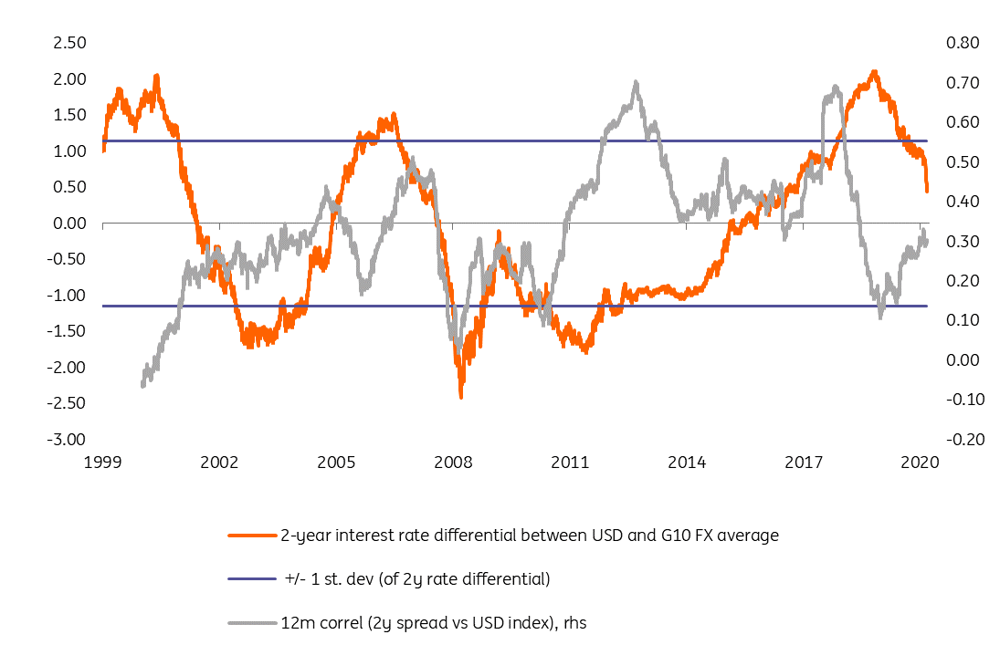 https://think.ing.com/uploads/charts/_w1200/USD_differential_and_correlation.png