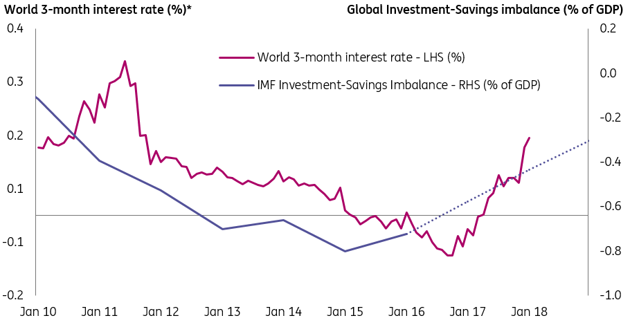 The one interest rate differential that is driving the US