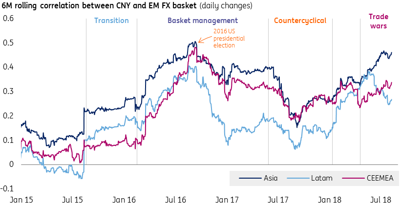 A weaker Chinese Yuan: Contagion or confusion for global currencies? | Article | ING Think