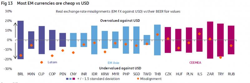 Стойност на валутите на развиващите се пазари спрямо USD