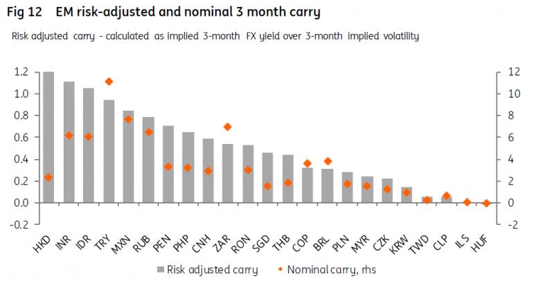 Кери трейд с валути на развиващите се пазари