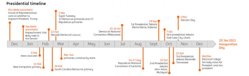 Президентски избори в САЩ 2020