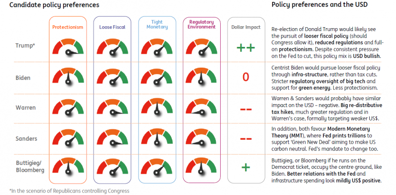 Кандидатите за президент и очакваният ефект върху USD