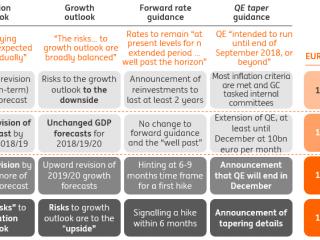 The ECB's Dashboard: Praet's pivot pirouette