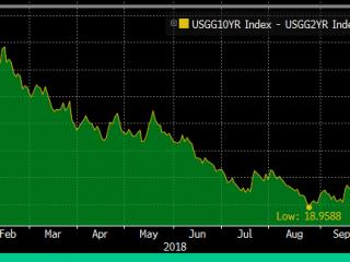 Bond yields: Not so flat now