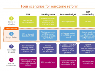 Four scenarios for Eurozone reform at the EU summit