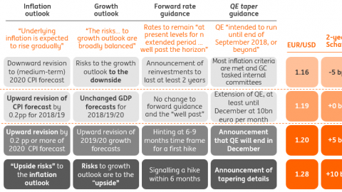 The ECB's Dashboard: Praet's pivot pirouette