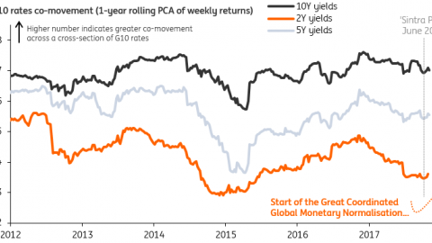 G10 FX Week Ahead: The Great Monetary Convergence