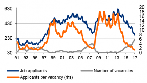 Czech unemployment at new lows