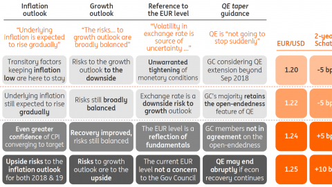ECB Crib Sheet: Your guide to potential market movements