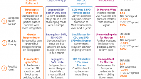 European elections: Four key battlegrounds for markets